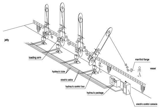 What is LNG Marine Loading Arm?